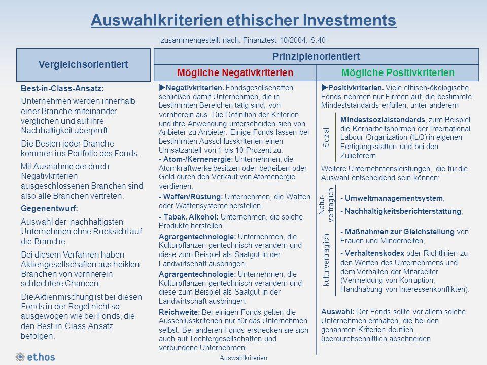 Auswahlkriterien ethischer Investments