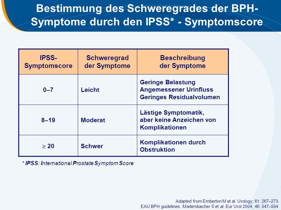 Schweregrad der Symptome Beschreibung der Symptome