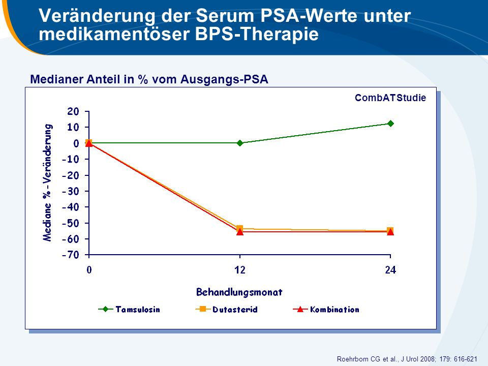 Veränderung der Serum PSA-Werte unter medikamentöser BPS-Therapie