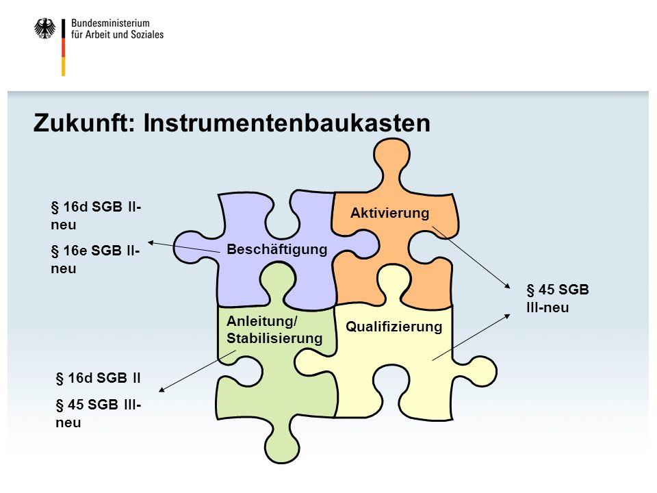 Zukunft: Instrumentenbaukasten