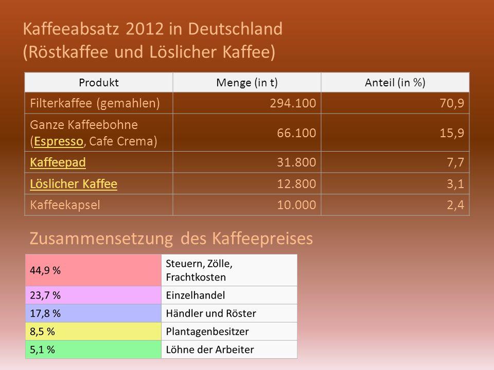 Kaffeeabsatz 2012 in Deutschland (Röstkaffee und Löslicher Kaffee)