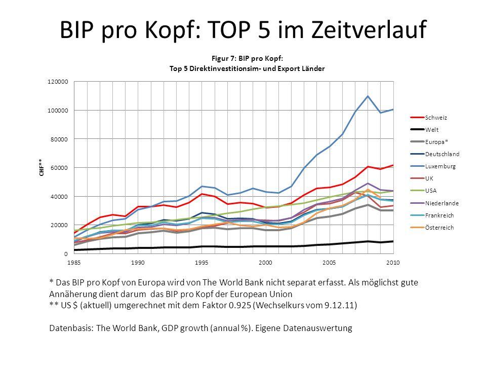 BIP pro Kopf: TOP 5 im Zeitverlauf