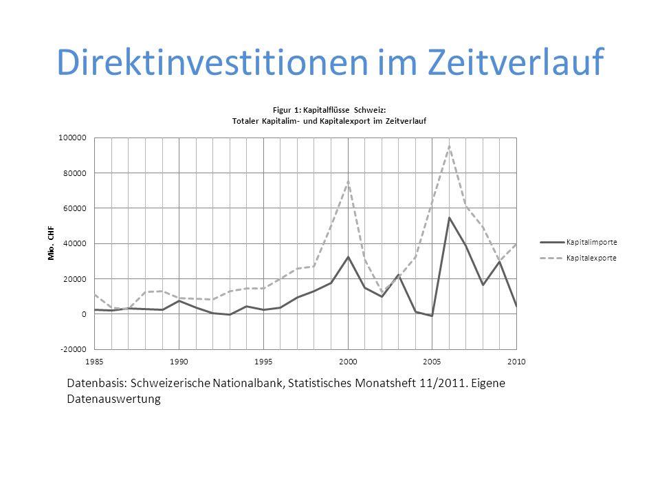 Direktinvestitionen im Zeitverlauf