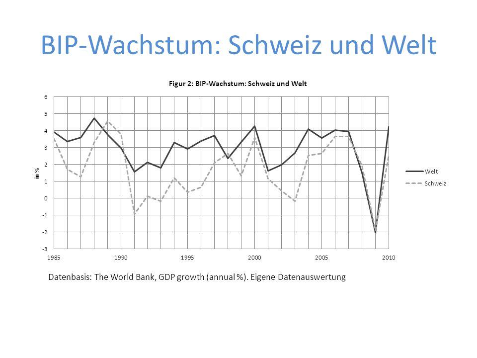 BIP-Wachstum: Schweiz und Welt