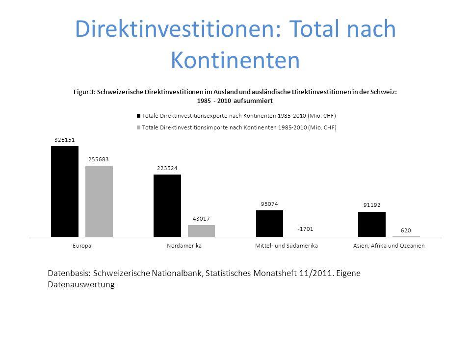 Direktinvestitionen: Total nach Kontinenten