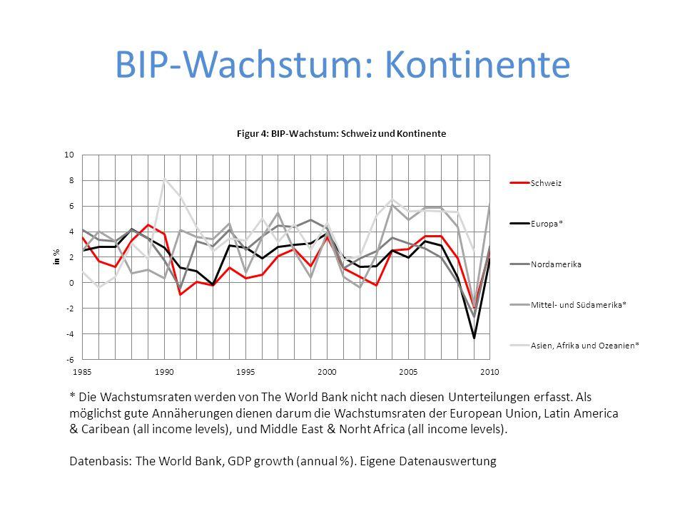 BIP-Wachstum: Kontinente
