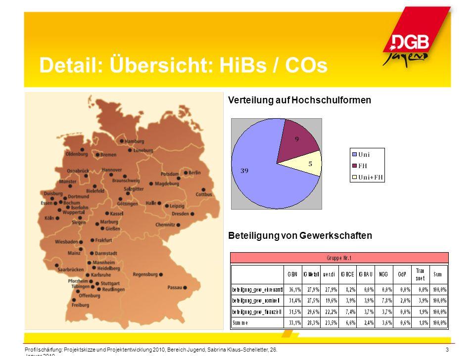 Detail: Übersicht: HiBs / COs