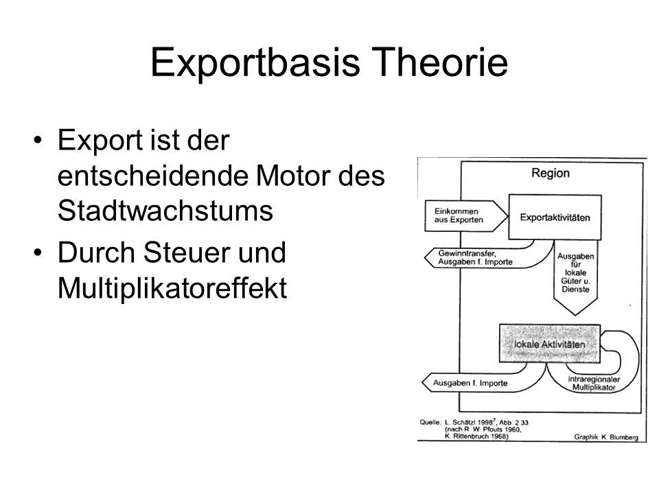 Exportbasis Theorie Export ist der entscheidende Motor des Stadtwachstums. Durch Steuer und Multiplikatoreffekt.