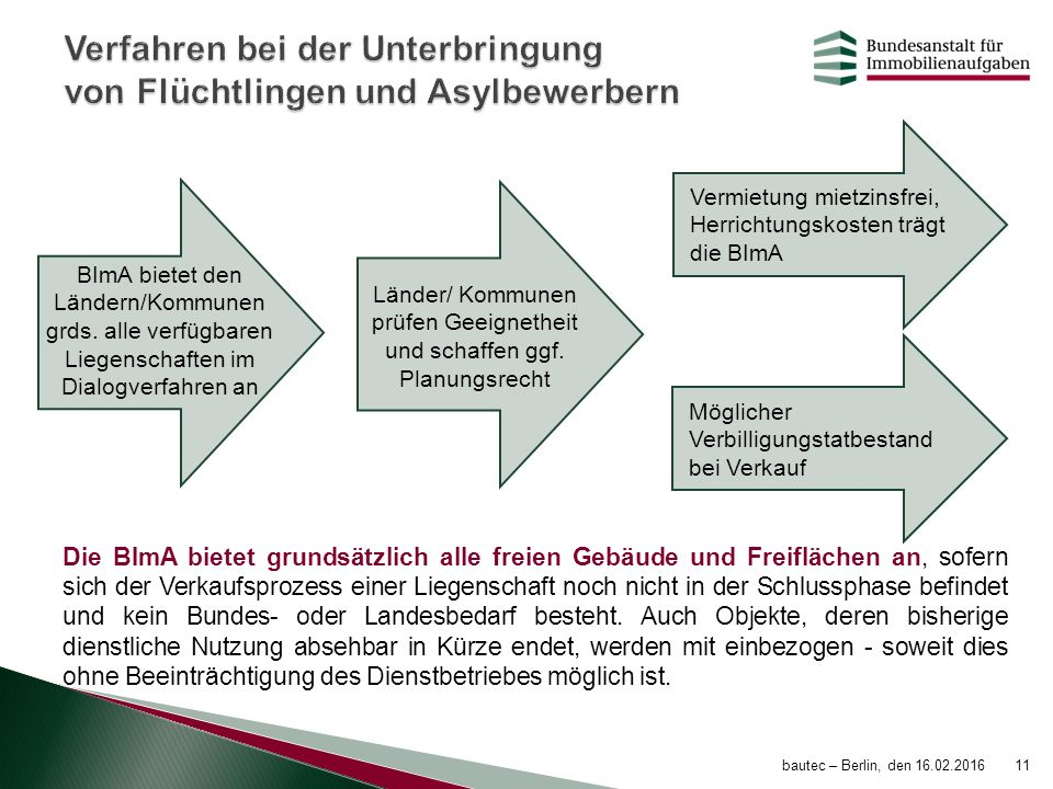 Verfahren bei der Unterbringung von Flüchtlingen und Asylbewerbern