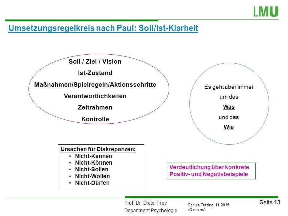 Umsetzungsregelkreis nach Paul: Soll/Ist-Klarheit