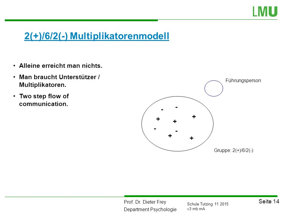 2(+)/6/2(-) Multiplikatorenmodell