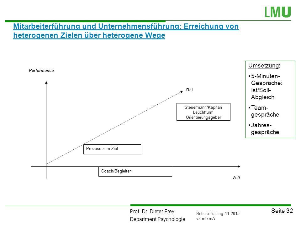 Mitarbeiterführung und Unternehmensführung: Erreichung von heterogenen Zielen über heterogene Wege