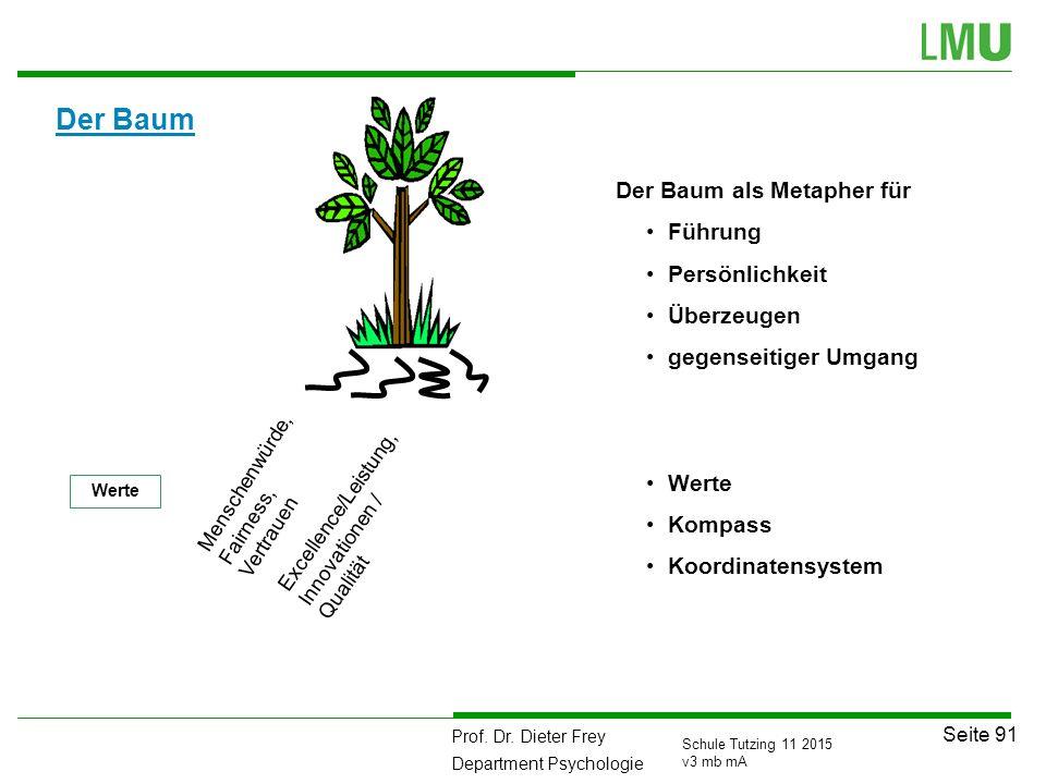 Der Baum Der Baum als Metapher für Führung Persönlichkeit Überzeugen
