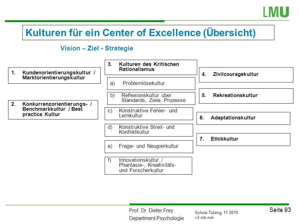 Kulturen für ein Center of Excellence (Übersicht)