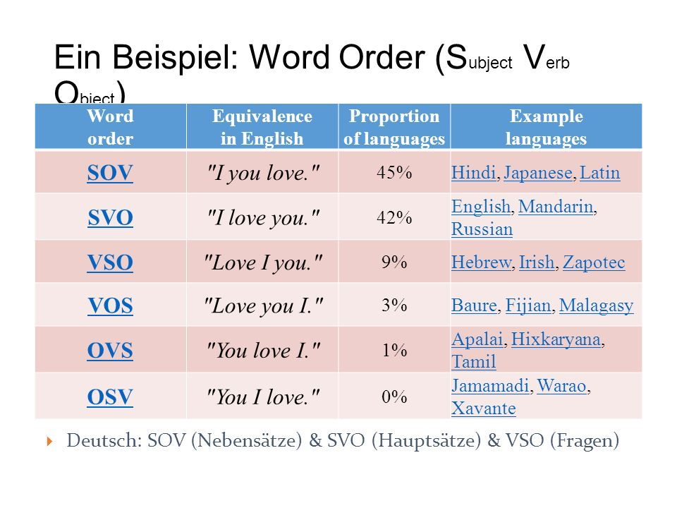 Ein Beispiel: Word Order (Subject Verb Object)