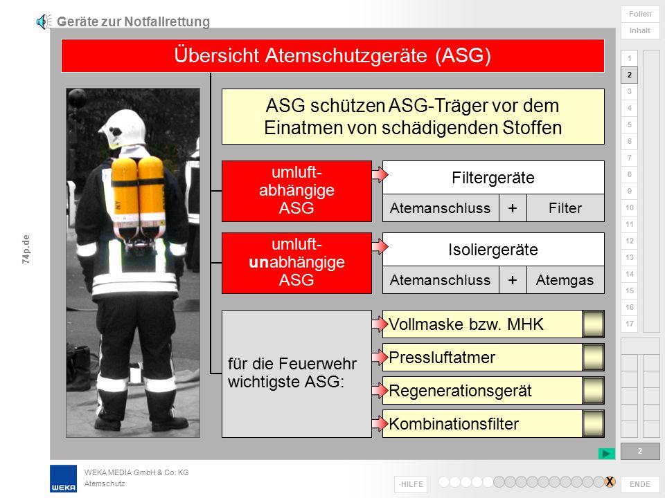 Geräte zur Notfallrettung