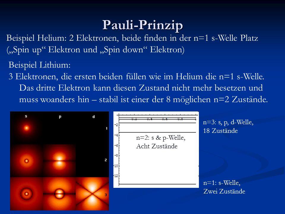"""Pauli-Prinzip Beispiel Helium: 2 Elektronen, beide finden in der n=1 s-Welle Platz. (""""Spin up Elektron und """"Spin down Elektron)"""