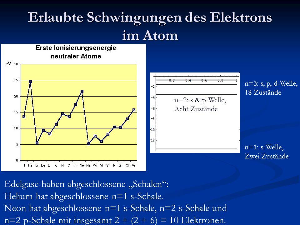 Erlaubte Schwingungen des Elektrons im Atom