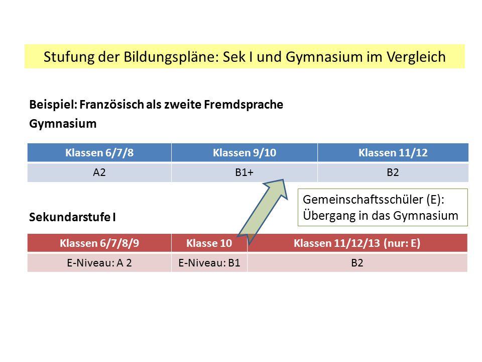 Stufung der Bildungspläne: Sek I und Gymnasium im Vergleich