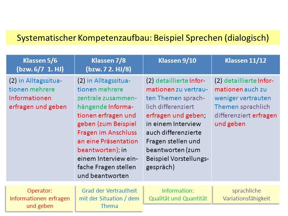 Systematischer Kompetenzaufbau: Beispiel Sprechen (dialogisch)