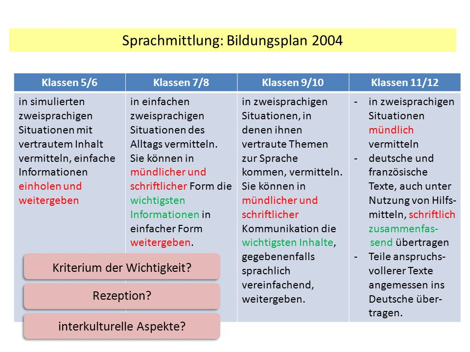 Sprachmittlung: Bildungsplan 2004