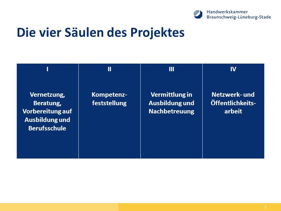 Die vier Säulen des Projektes