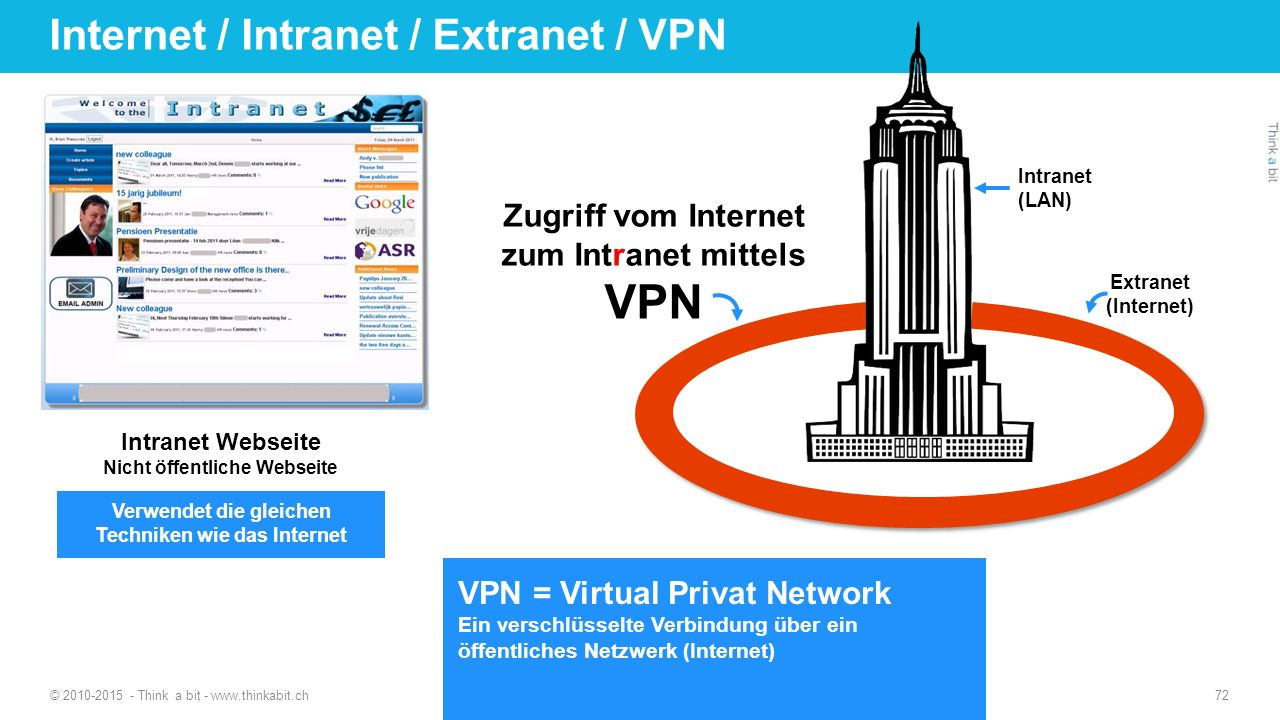 Internet / Intranet / Extranet / VPN