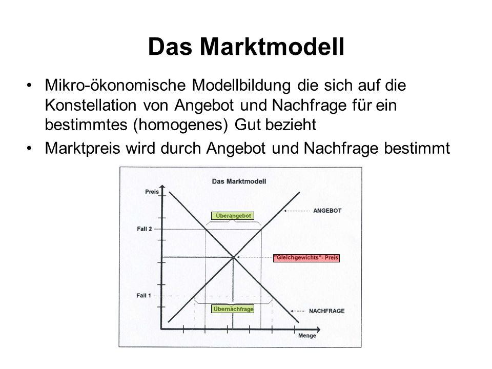 Das Marktmodell Mikro-ökonomische Modellbildung die sich auf die Konstellation von Angebot und Nachfrage für ein bestimmtes (homogenes) Gut bezieht.