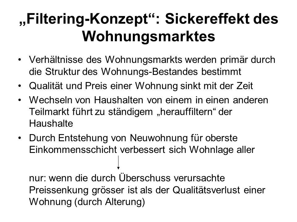 """""""Filtering-Konzept : Sickereffekt des Wohnungsmarktes"""