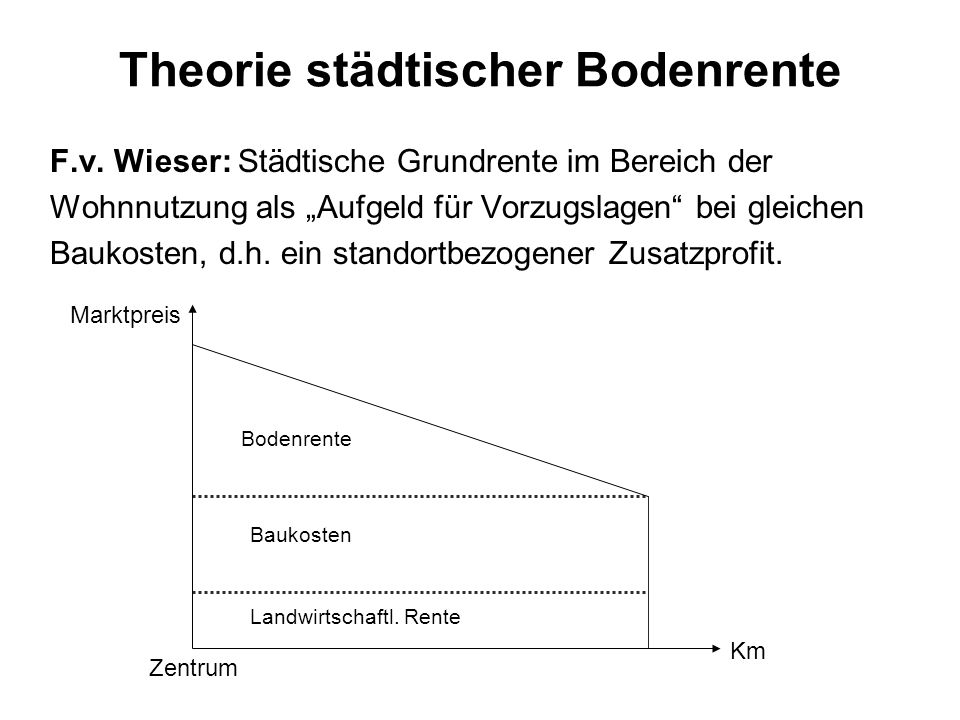 Theorie städtischer Bodenrente