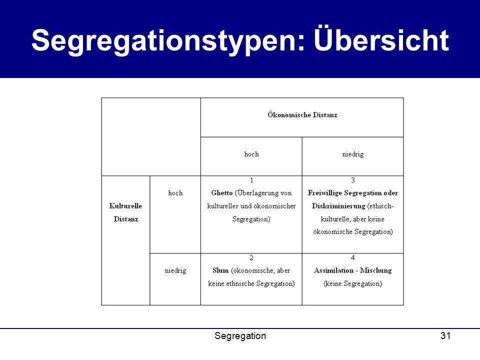 Segregationstypen: Übersicht