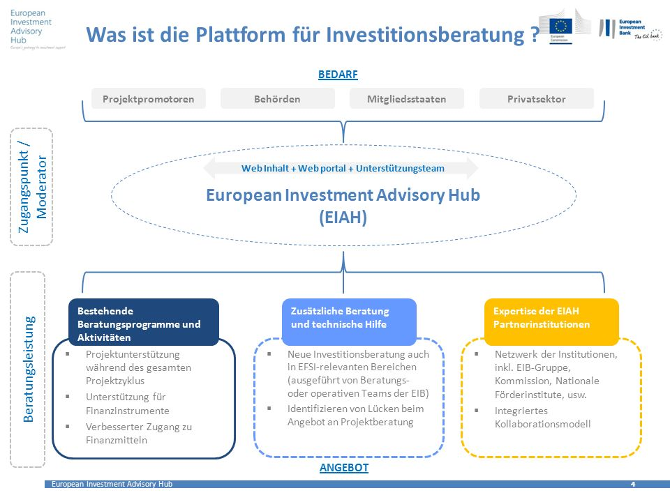 Was ist die Plattform für Investitionsberatung