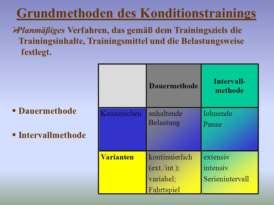 Grundmethoden des Konditionstrainings
