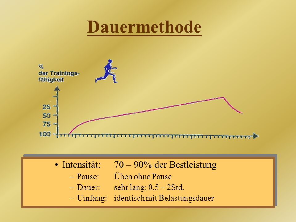 Dauermethode Intensität: 70 – 90% der Bestleistung