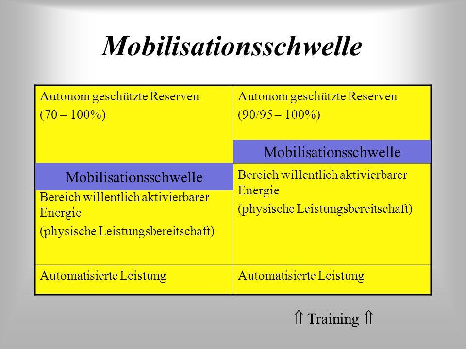 Mobilisationsschwelle