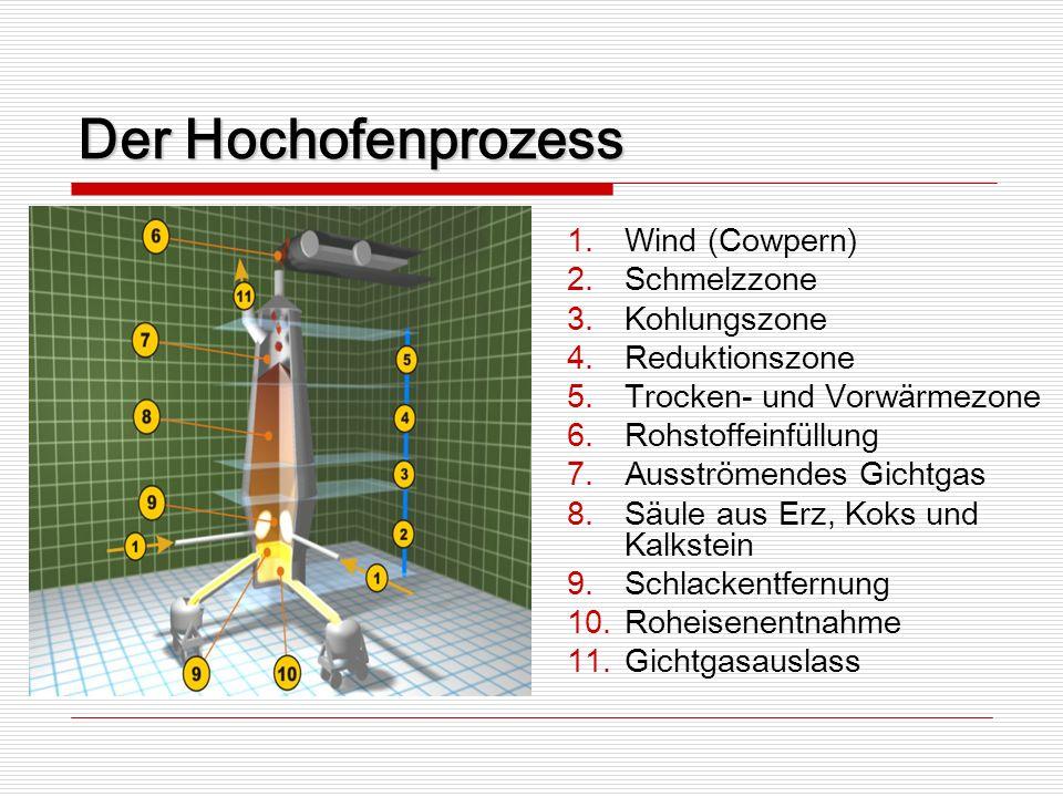 Der Hochofenprozess Wind (Cowpern) Schmelzzone Kohlungszone