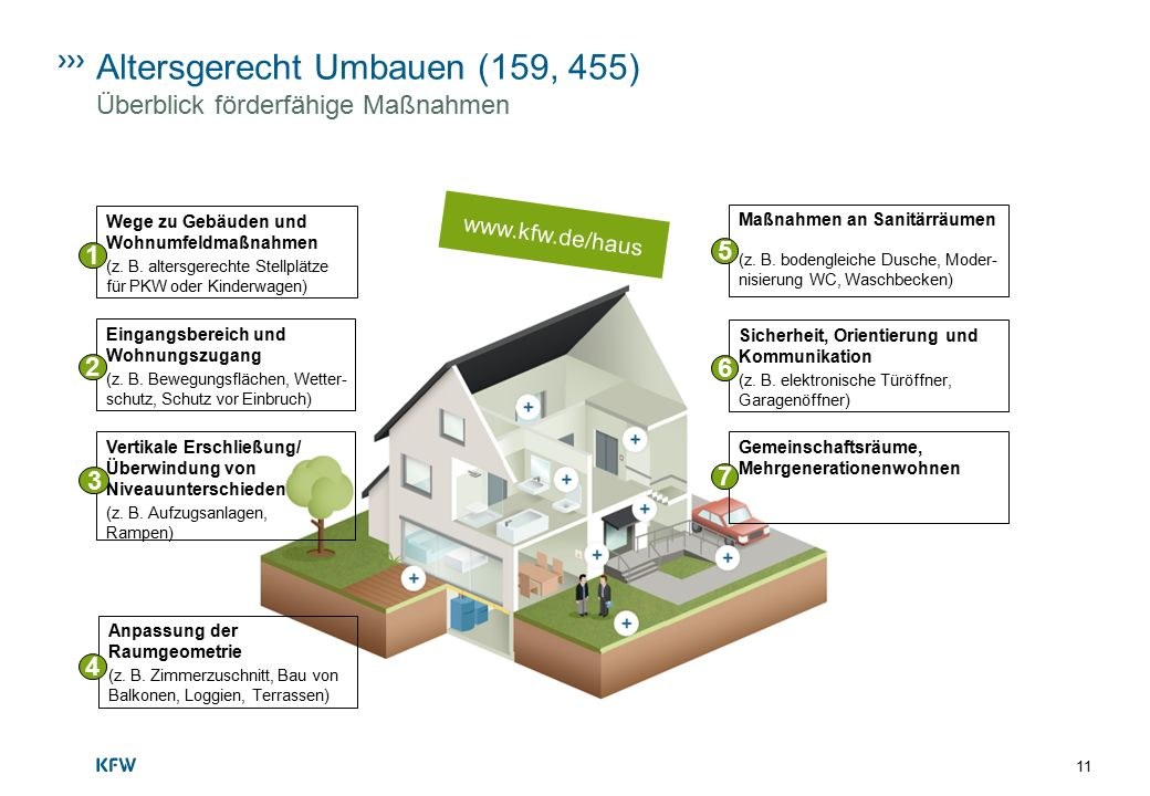 Altersgerecht Umbauen (159, 455) Überblick förderfähige Maßnahmen