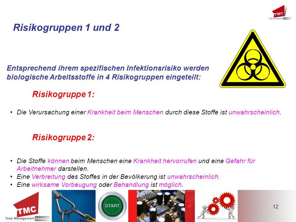 Risikogruppen 1 und 2 Risikogruppe 1: Risikogruppe 2: