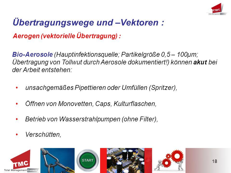 Übertragungswege und –Vektoren :