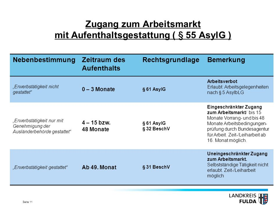 Zugang zum Arbeitsmarkt mit Aufenthaltsgestattung ( § 55 AsylG )