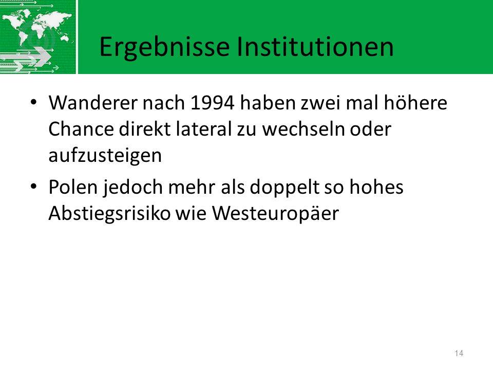 Ergebnisse Institutionen