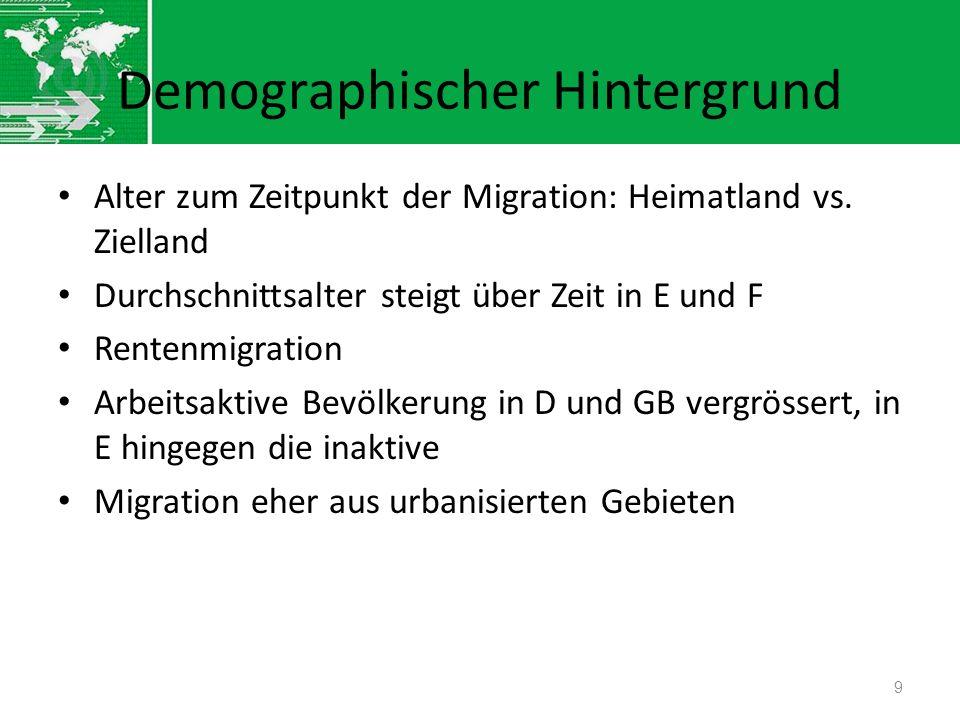 Demographischer Hintergrund