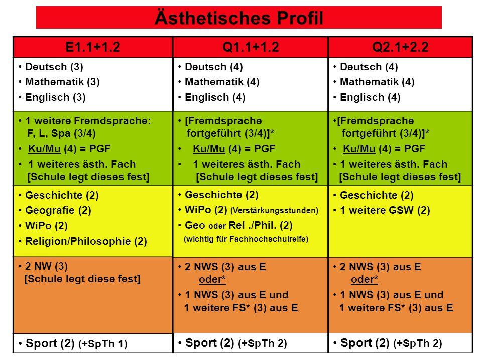 Ästhetisches Profil E1.1+1.2 Q1.1+1.2 Q2.1+2.2 Sport (2) (+SpTh 1)