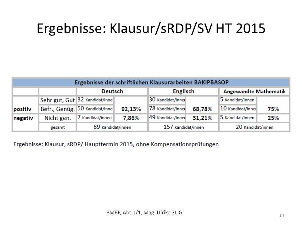 Ergebnisse: Klausur/sRDP/SV HT 2015