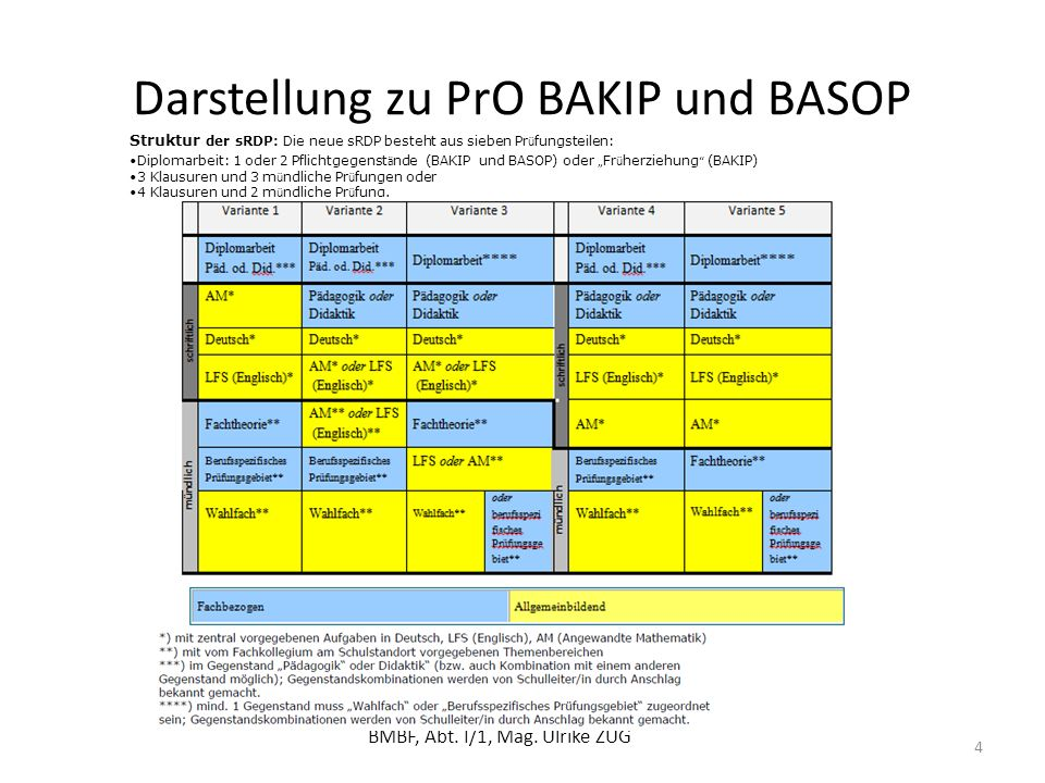 Darstellung zu PrO BAKIP und BASOP
