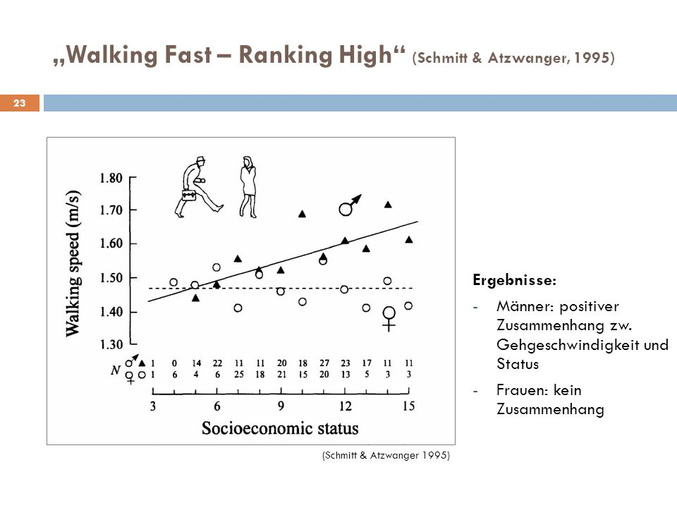 """Walking Fast – Ranking High (Schmitt & Atzwanger, 1995)"