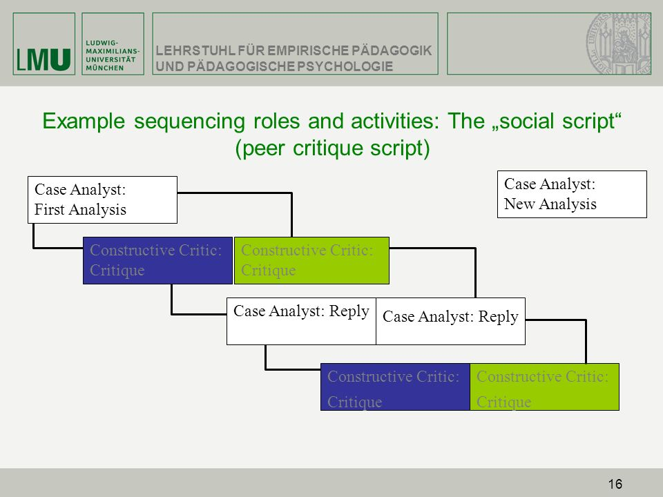 "Example sequencing roles and activities: The ""social script (peer critique script)"