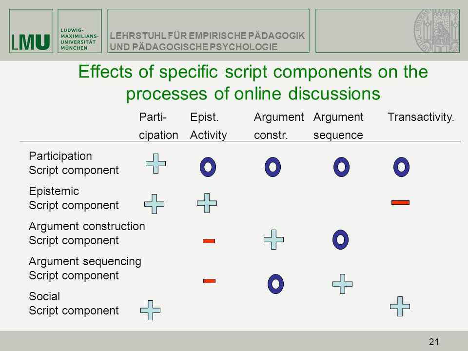 Effects of specific script components on the processes of online discussions