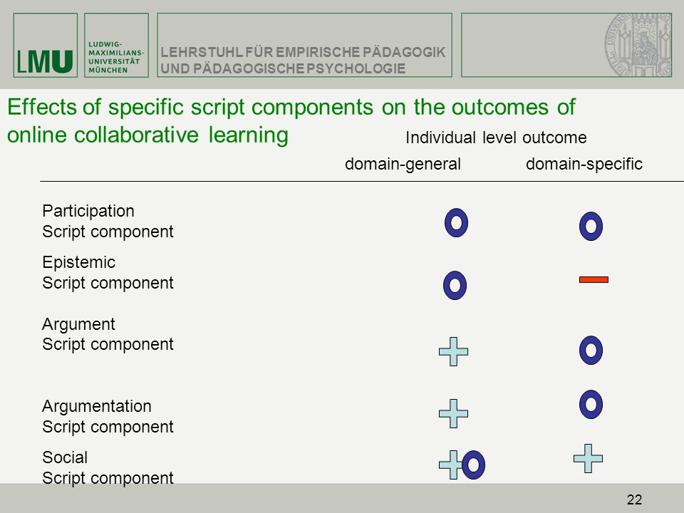 Effects of specific script components on the outcomes of online collaborative learning