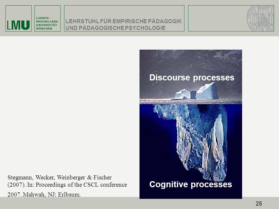 Discourse processes Cognitive processes
